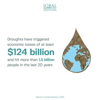 economic losses triggered by droughts